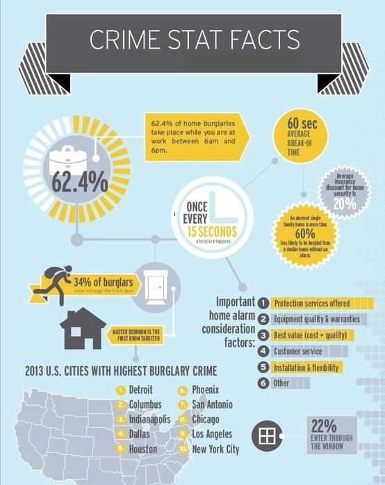 Security System Design-Crime Facts to Consider