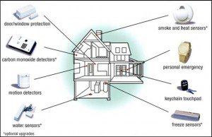 Designing Your Security System  Common Home Security System Components