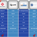Home Security Company Comparison Chart