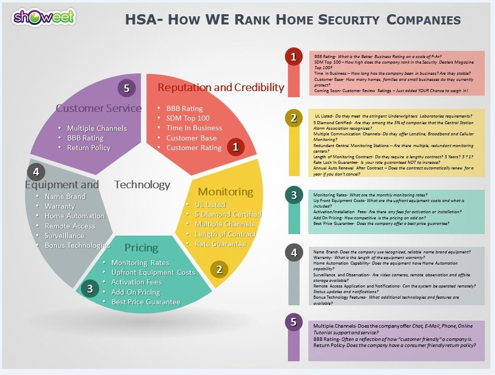 Home Security Ratings >> How We Rank The Home Security Advisor