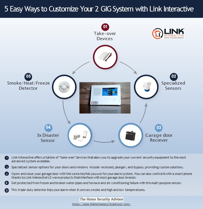 5 Easy Ways to Customize Your 2 GIG System with Link Interactive