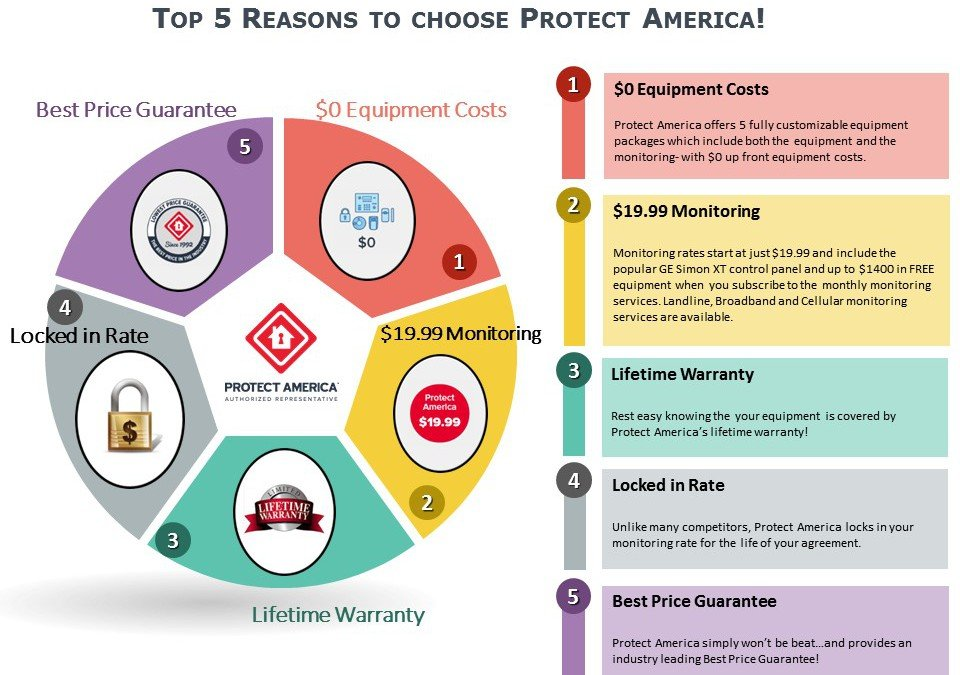 Top 5 Reasons to Choose Protect America