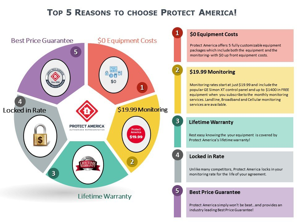 Top 5 Reasons to Choose Protect America!