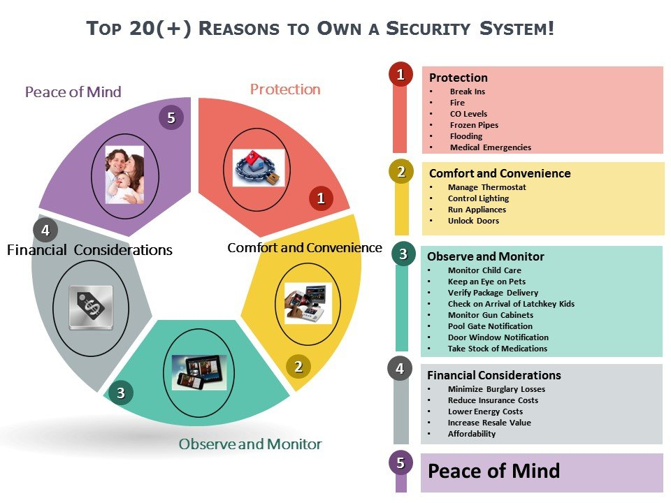 Top 20 Reasons to Buy a Home Security System