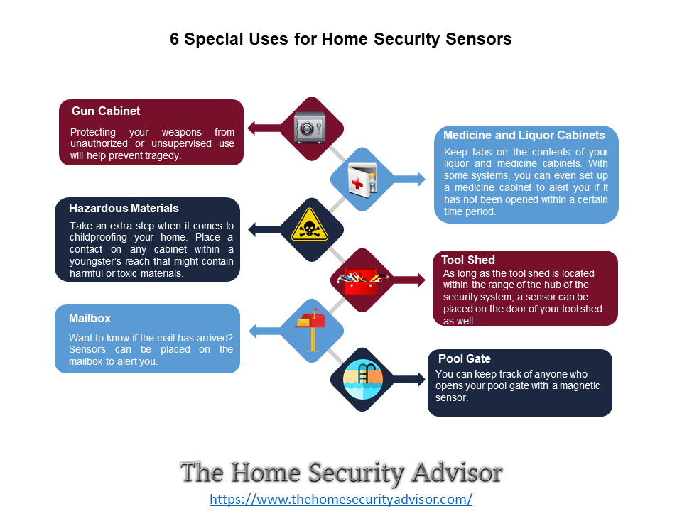 6 Special Uses for the Best Home Security System Sensors - Infographic