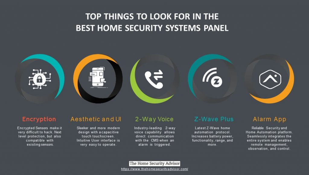 Best Home Security Systems - Top 5 Features of a Modern Control Panel - Infographic