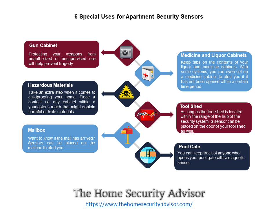6 Special Uses for Apartment Security Sensors - Infographic