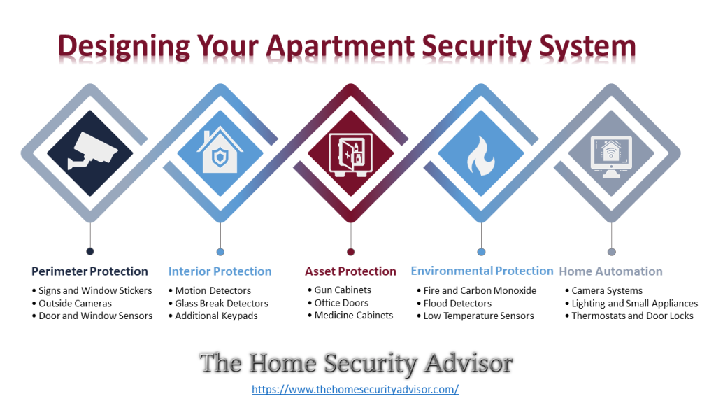 Designing Your Apartment Security System Infographic