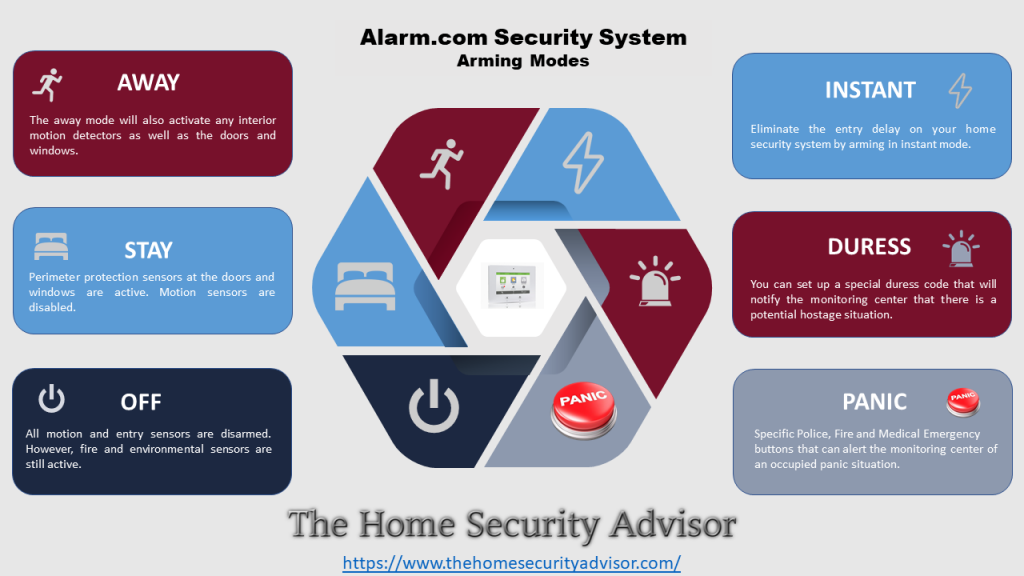 Alarm.com Security System Arming Options - Infographic