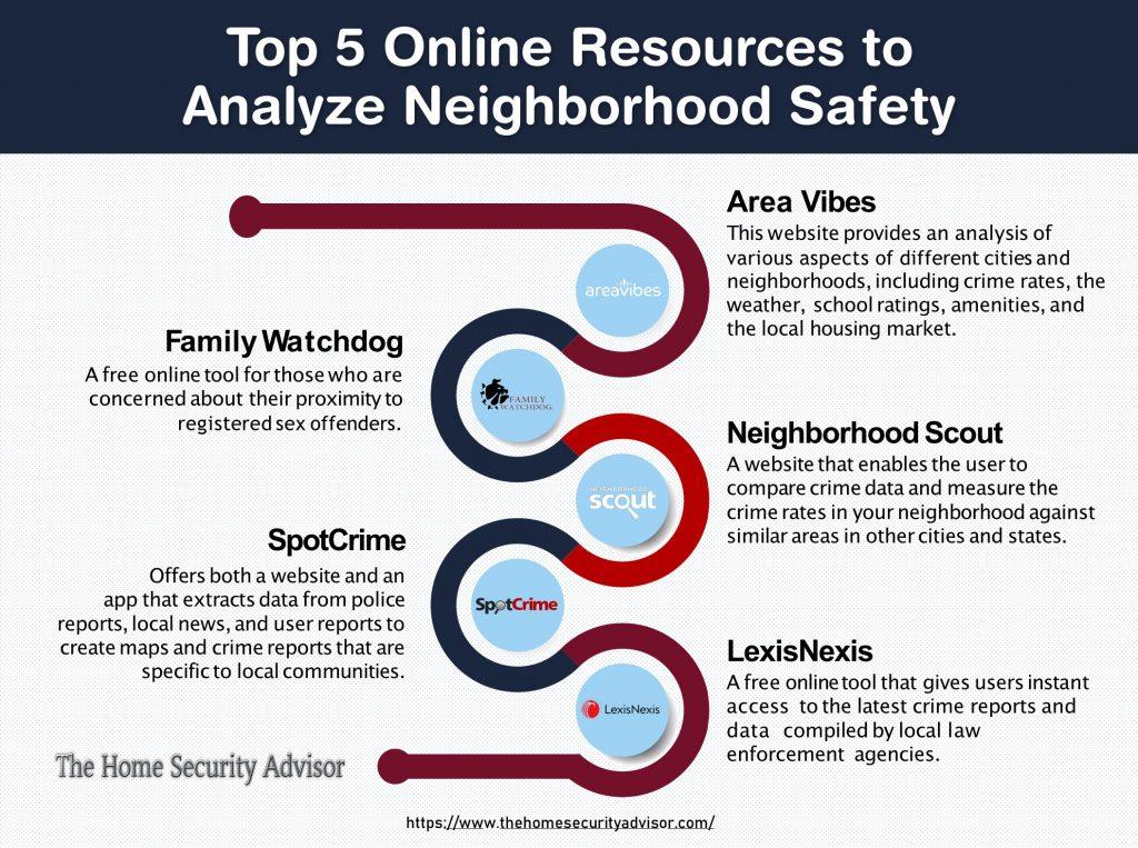 Top 5 Online Neighborhood Watchdog Tools - Infographic