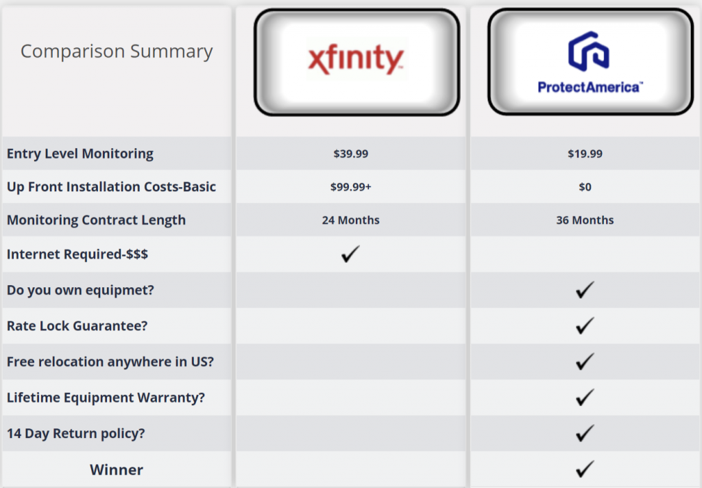 Comcast Xfinity vs Protect America