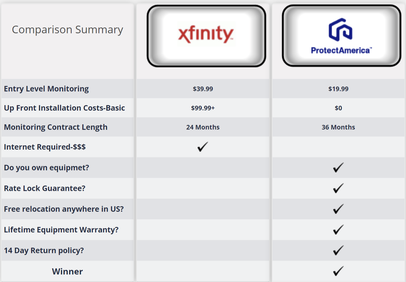 Protect America vs Comcast Security