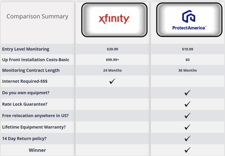 Protect America vs Comcast Security