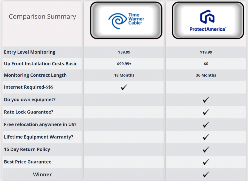Protect America vs Spectrum Home Security Comparison Chart
