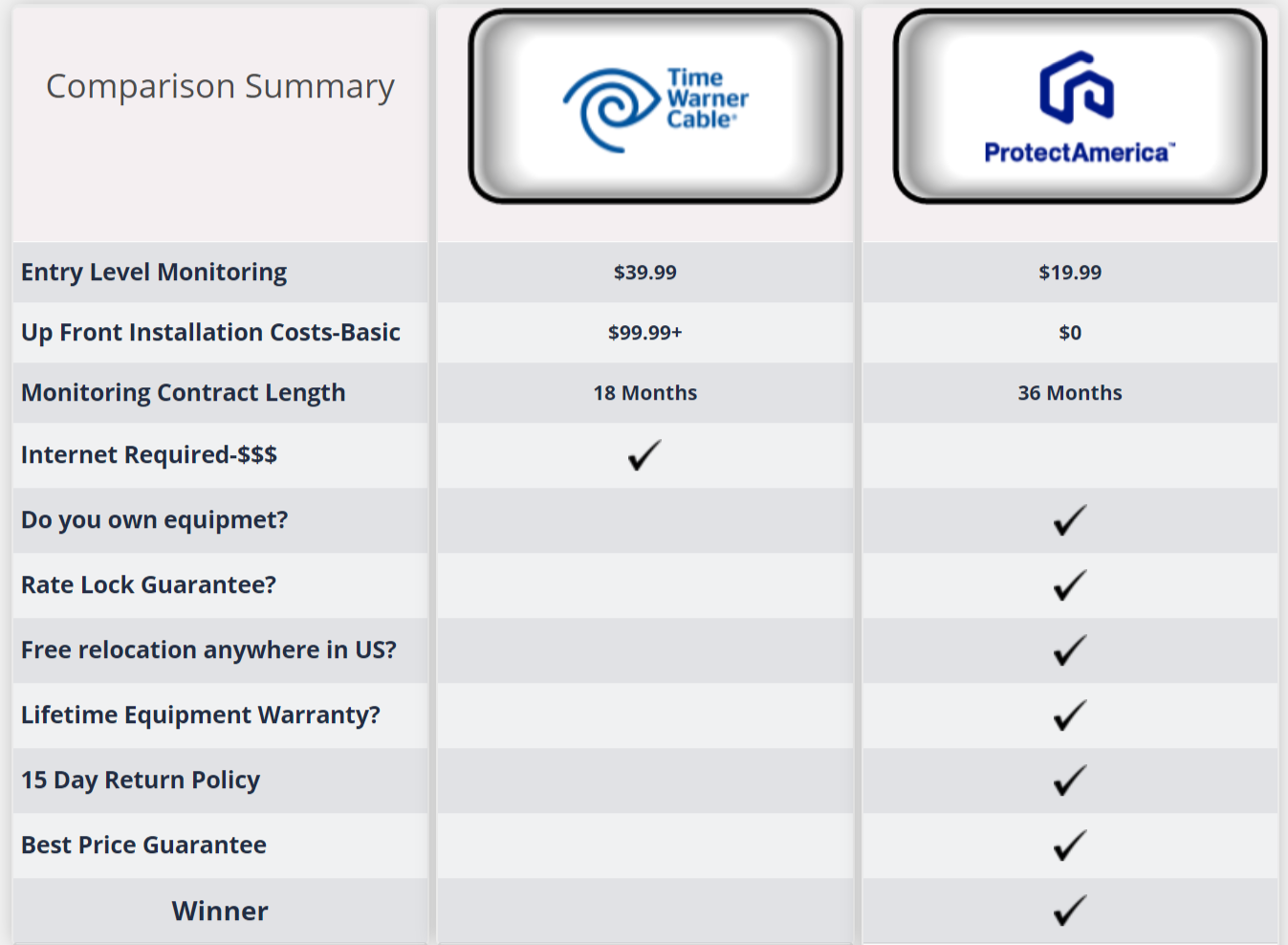 Spectrum Home Security 2019 Twc Intelligent Reviews Plans Prices