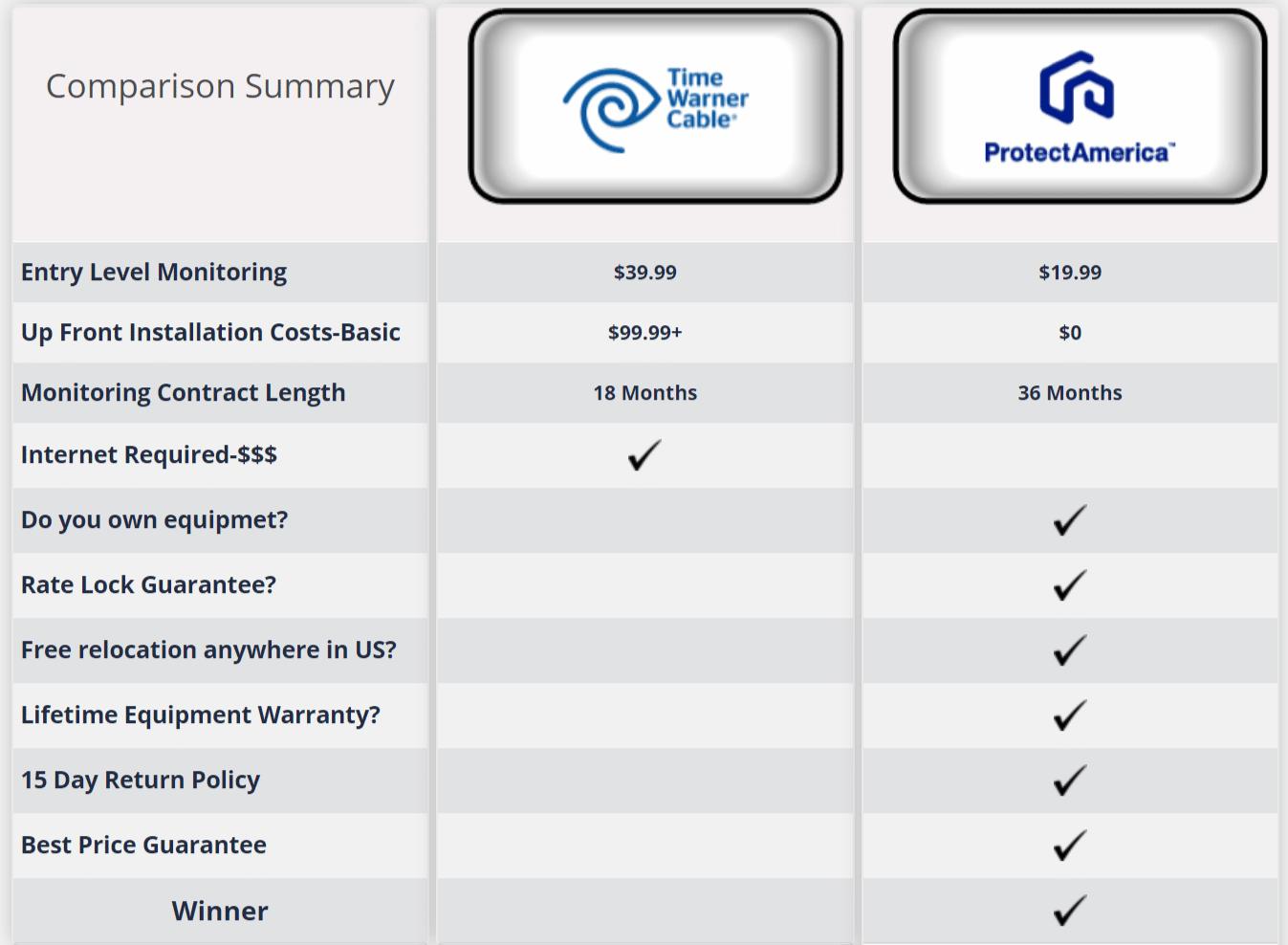 Spectrum Home Security vs Protect America
