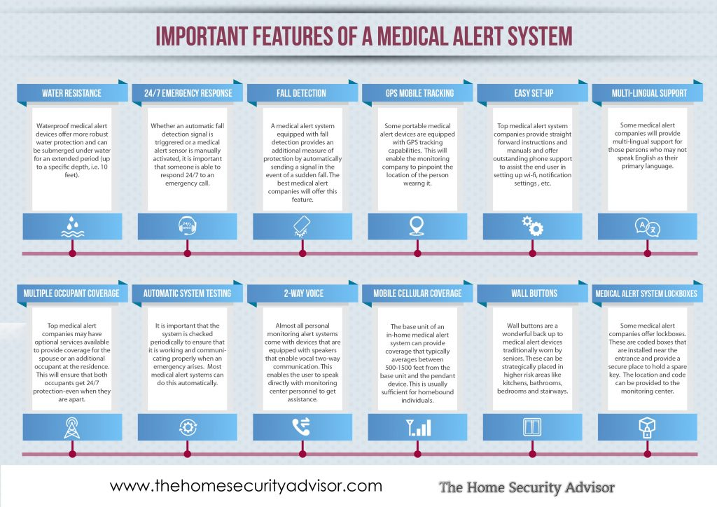 Important Features of a Medical Alert System