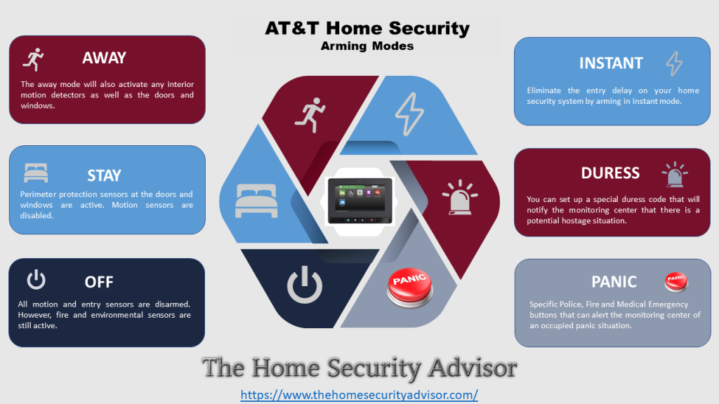 AT&T Digital Life - Arming the AT&T Home Security System