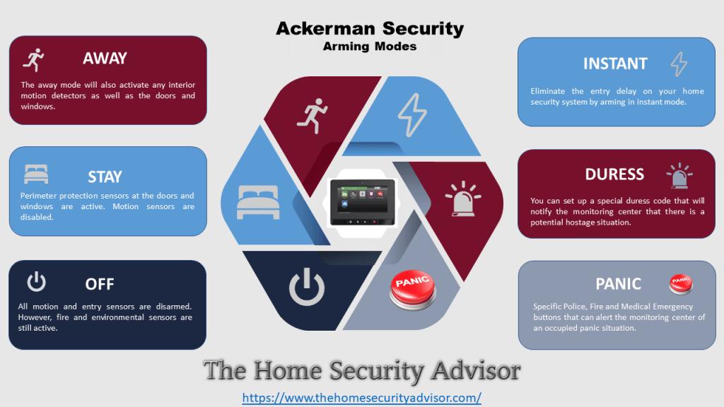 Ackerman Security Arming Modes