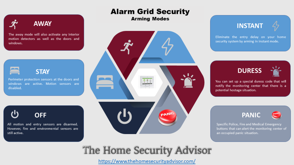 Alarm Grid Security Arming Options - Infographic