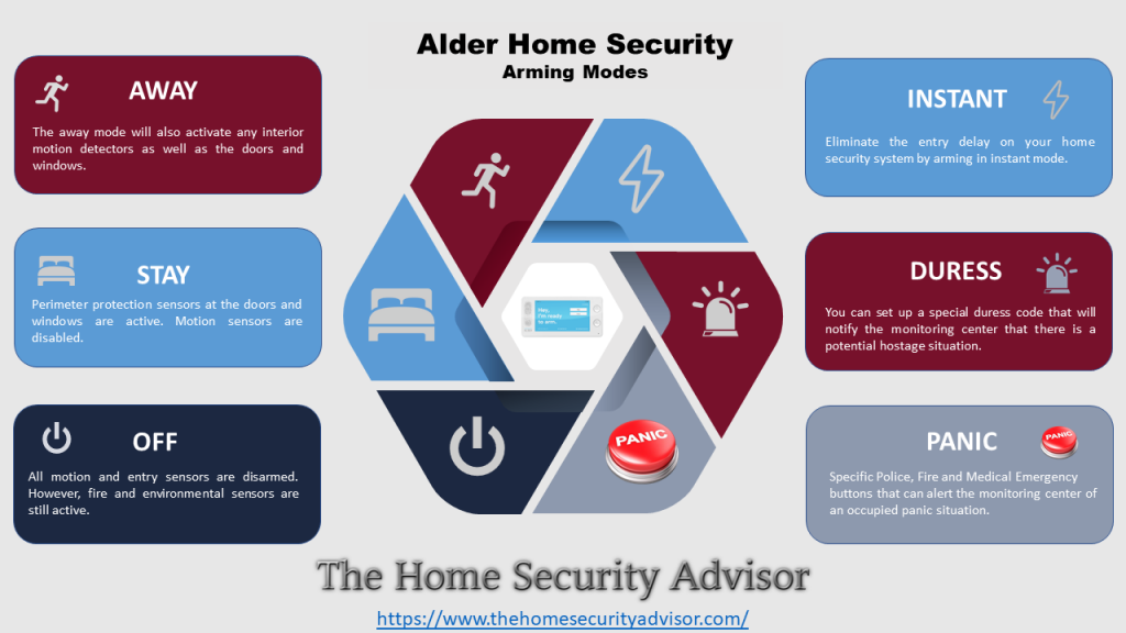 Alder Home Security Arming Modes Infographic