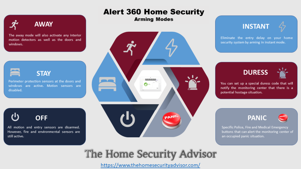 Alert 360 Security System Arming Modes Infographic
