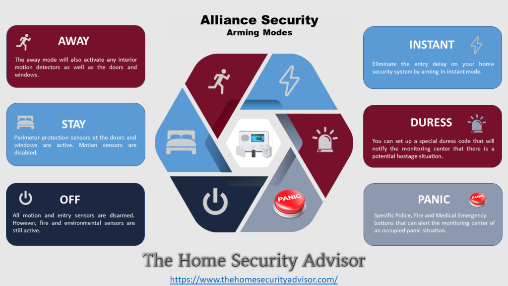 Alliance Security System Arming Modes Infographic