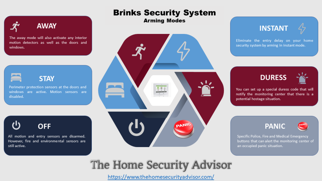Brinks Home Security Systems Arming Modes - Infographic