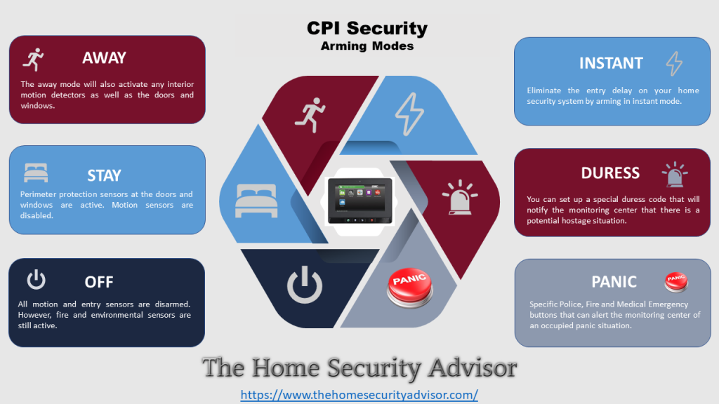 CPI Security Arming Modes