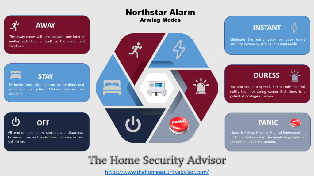 Northstar Alarm Security System Arm Modes Infographic