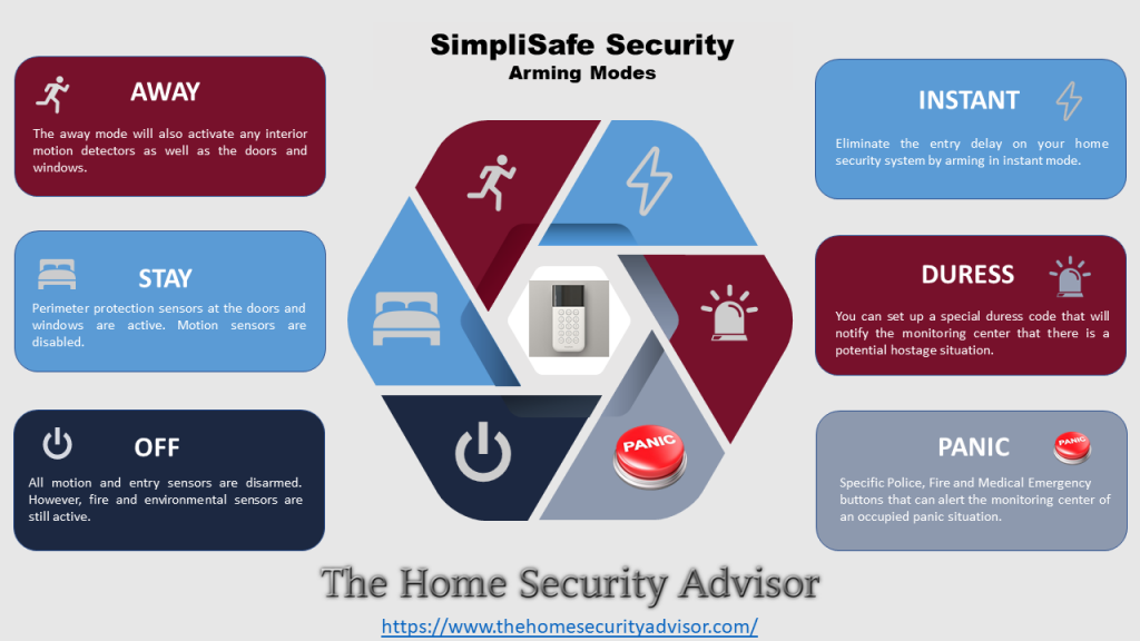 SimpliSafe Security System Arming Modes Infographic