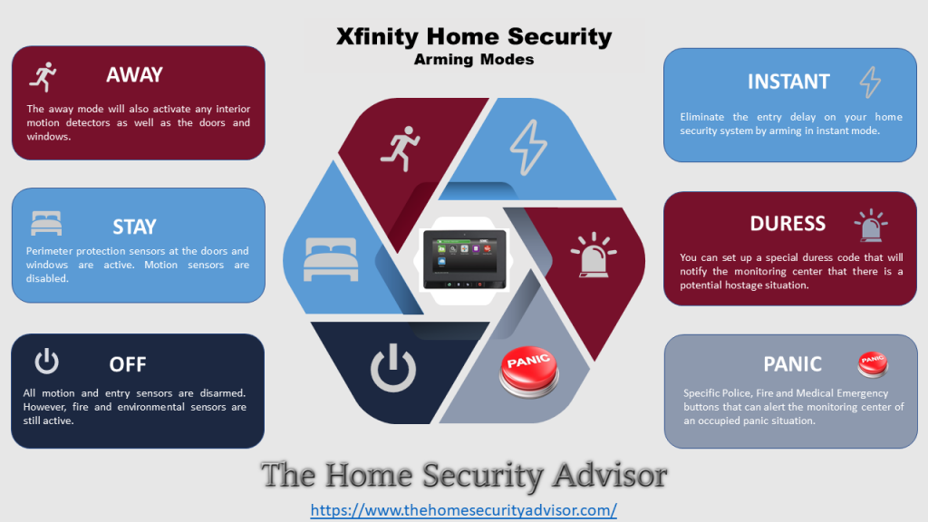 Xfinity Home Security - Arming Modes Infographic