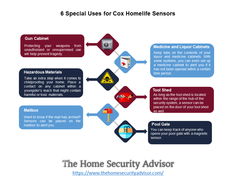 6 Special Uses for Cox Homelife Sensors - Infographic