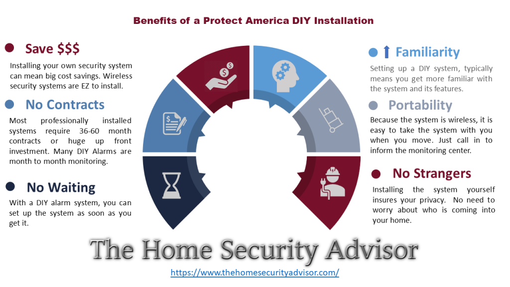 Benefits of a Protect America DIY Alarm Installation - Infographic