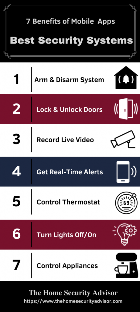 Best Home Security Systems - Mobile App Features Infographic