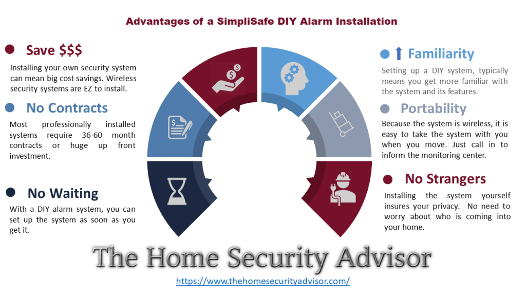 SimpliSafe Reviews -DIY Alarm Advantages