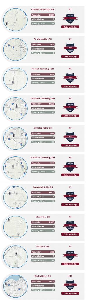 2019 Safest Cities in Ohio Top 10