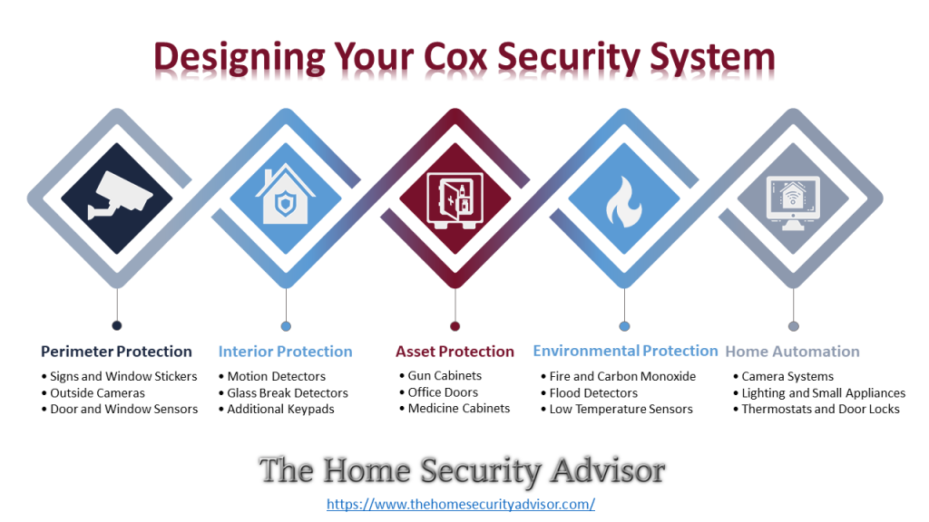 Cox Homelife Reviews -Designing Your Cox Homelife Security System Infographic