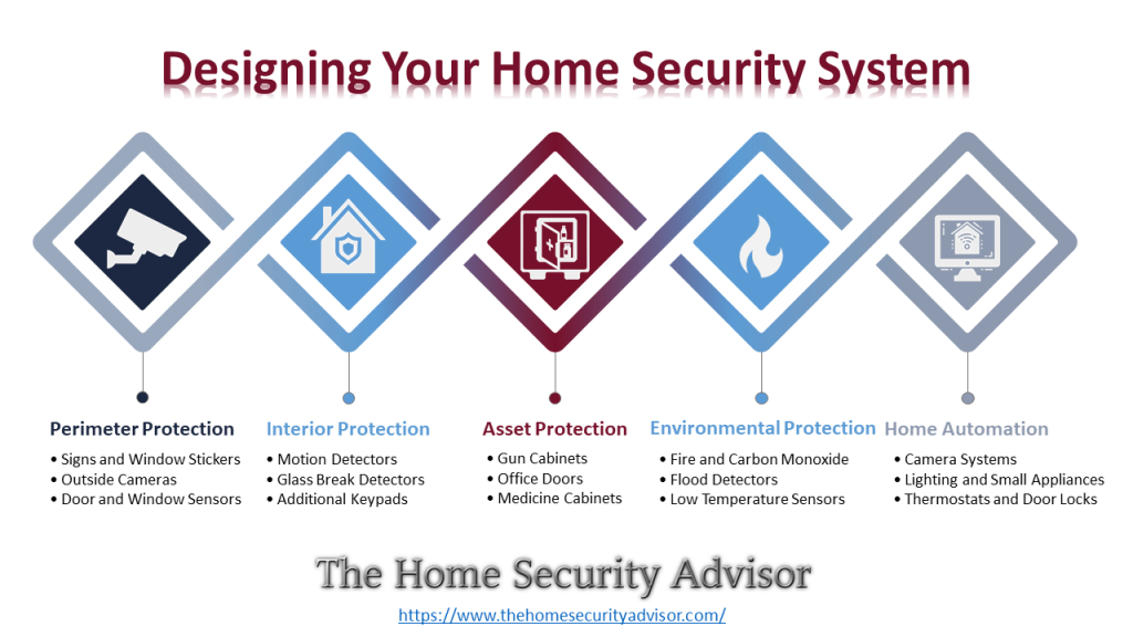 Home Security System reviews-Designing Your Home Security System
