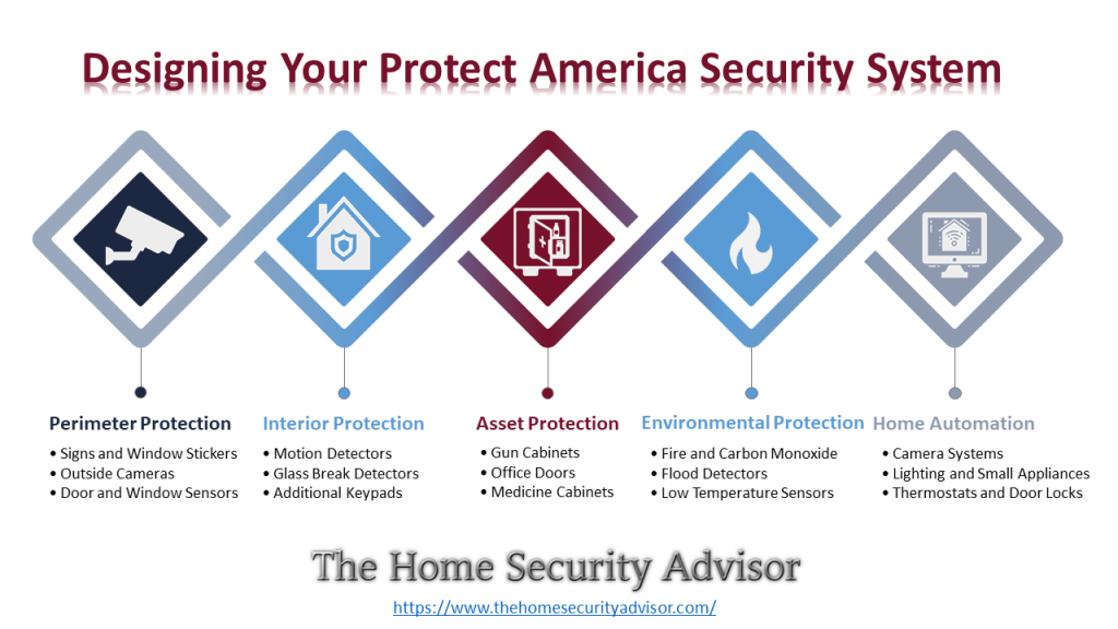 Protect America Reviews -Designing Your Protect America Security System Infographic