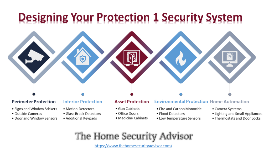 Protection 1 Reviews -Designing Your Protection One Security System Infographic