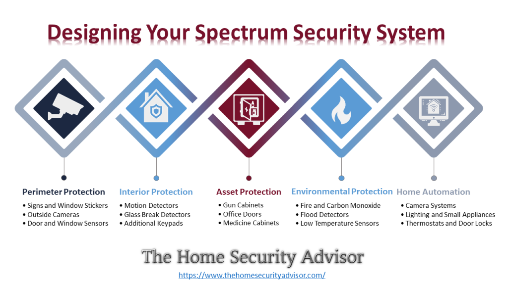 Designing Your Spectrum Security System - Intelligent Home Design Infographic