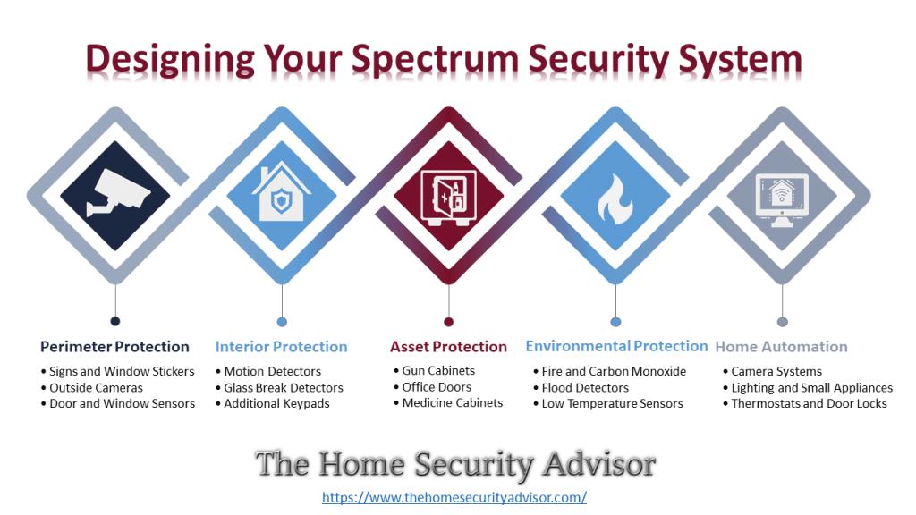 Designing Your Spectrum Security System - Intelligent Home Design Infographic