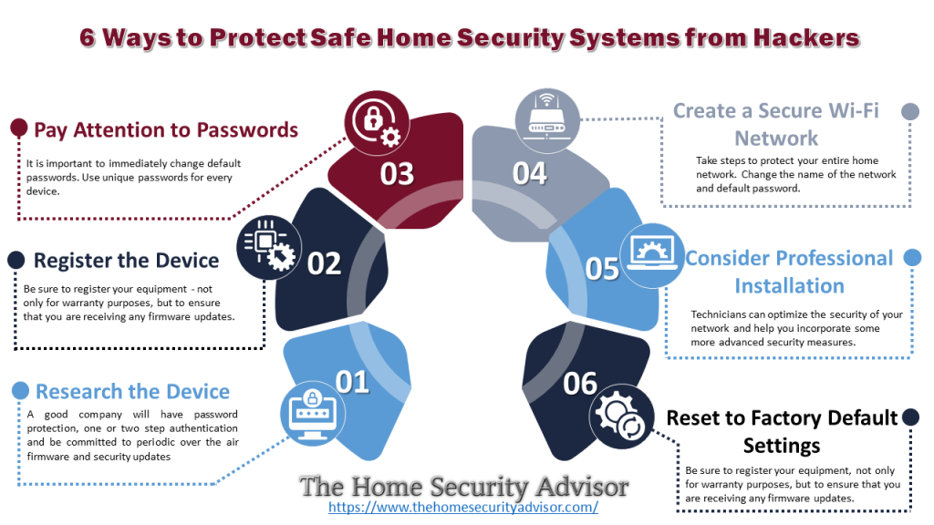 6 Ways to Protect Safe Home Security Systems from Hackers - Infographic