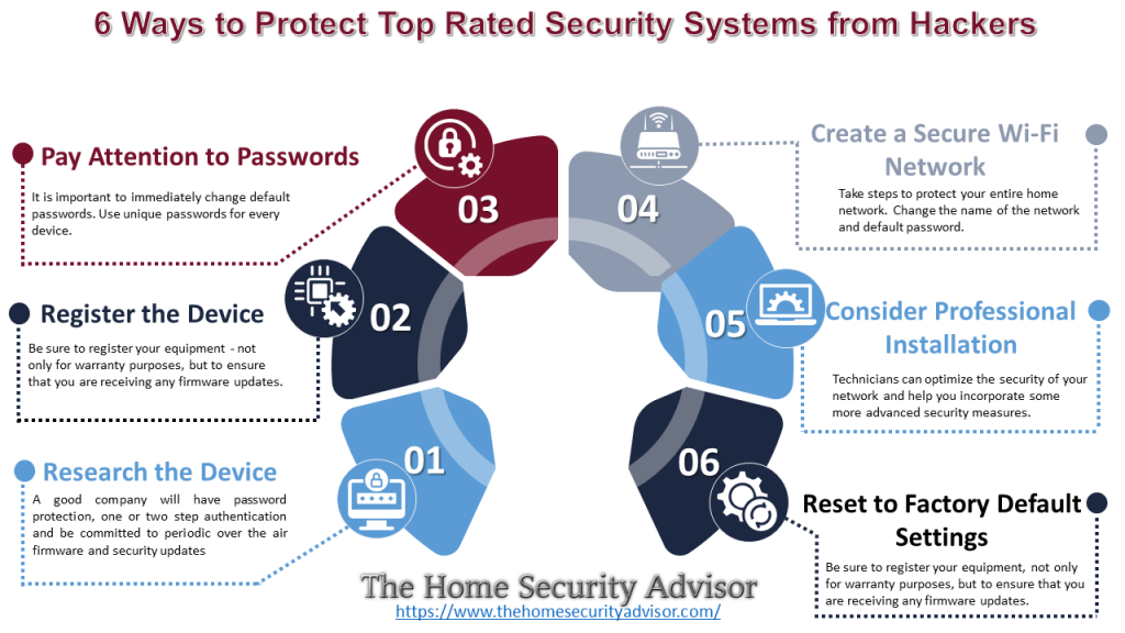 6 Ways to Protect Top Rated Security Systems from Hackers - infographic