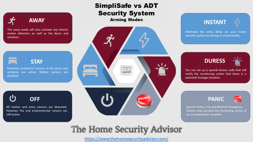 SimpliSafe vs ADT- Arming Modes Infographic