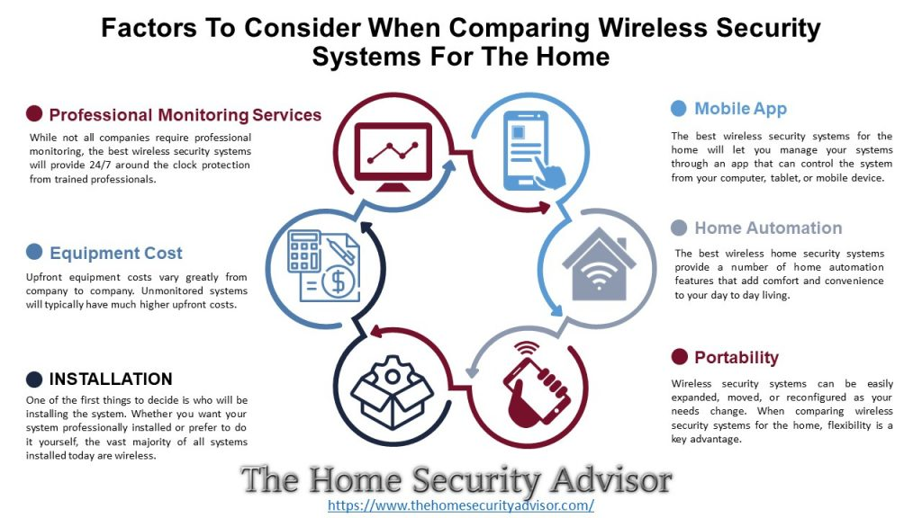 Features of the Best Wireless Security Systems for the Home
