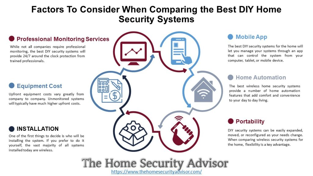 The Best DIY Home Security Systems