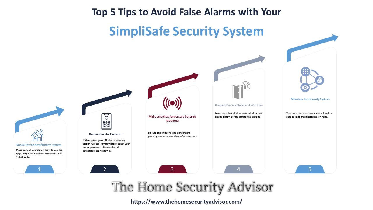 SimpliSafe Reviews- Preventing False Alarm Tips