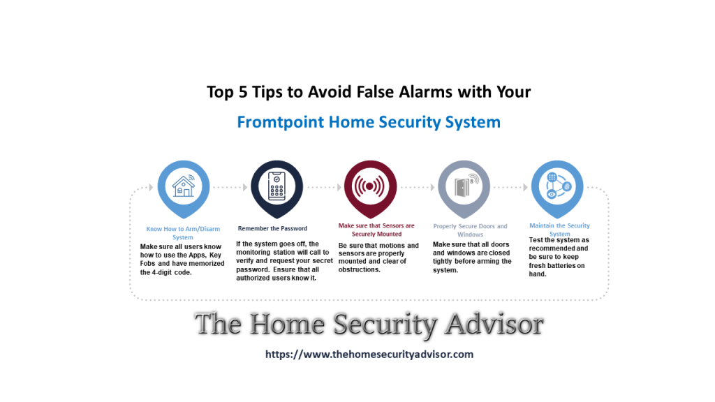 Avoiding False Alarms With a Frontpoint Home Security System
